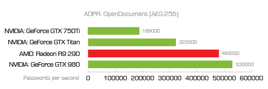 OpenDocument (AES 256)