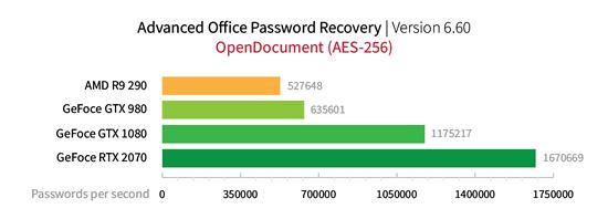 OpenDocument (AES 256)