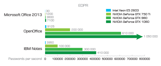 EDPR MS Office, Open Office and IBM Notes benchmark