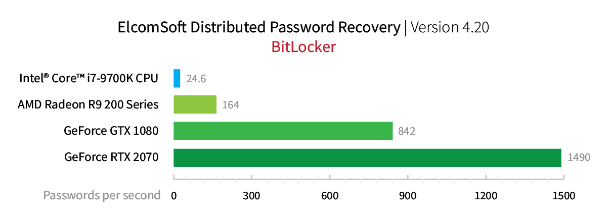 Elcomsoft Distributed Password Recovery. Bitlocker