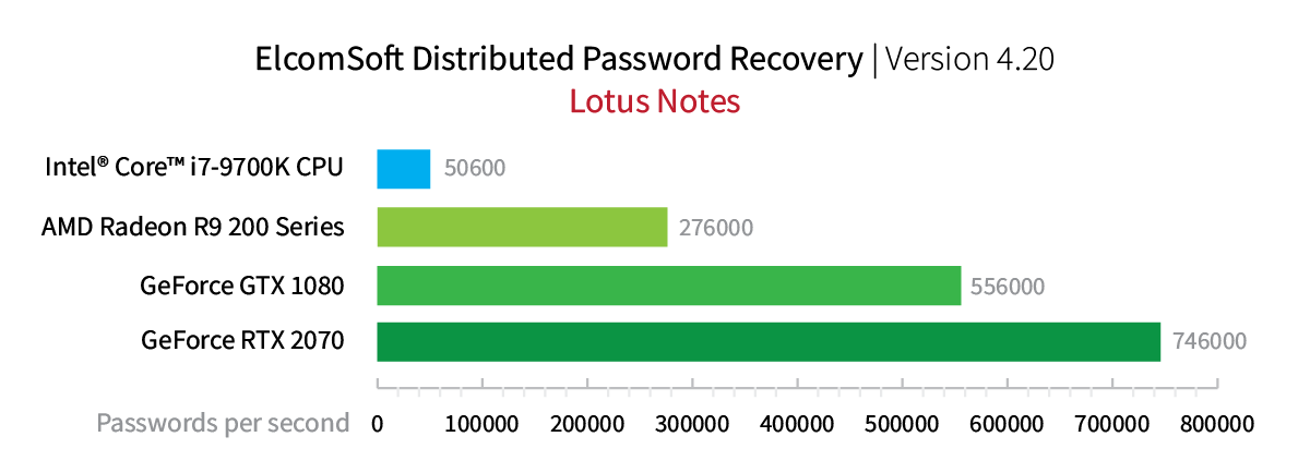 Elcomsoft Distributed Password Recovery. Lotus Notes