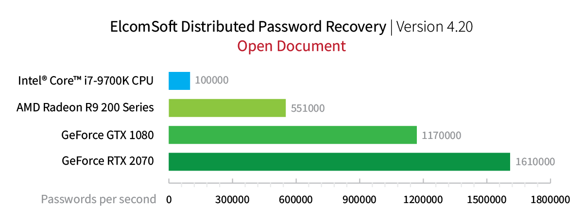 Elcomsoft Distributed Password Recovery. Open Office