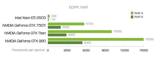 EDPR RAR benchmark